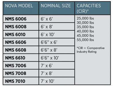 NMS Mechanical Dock Leveler - Nova Technology