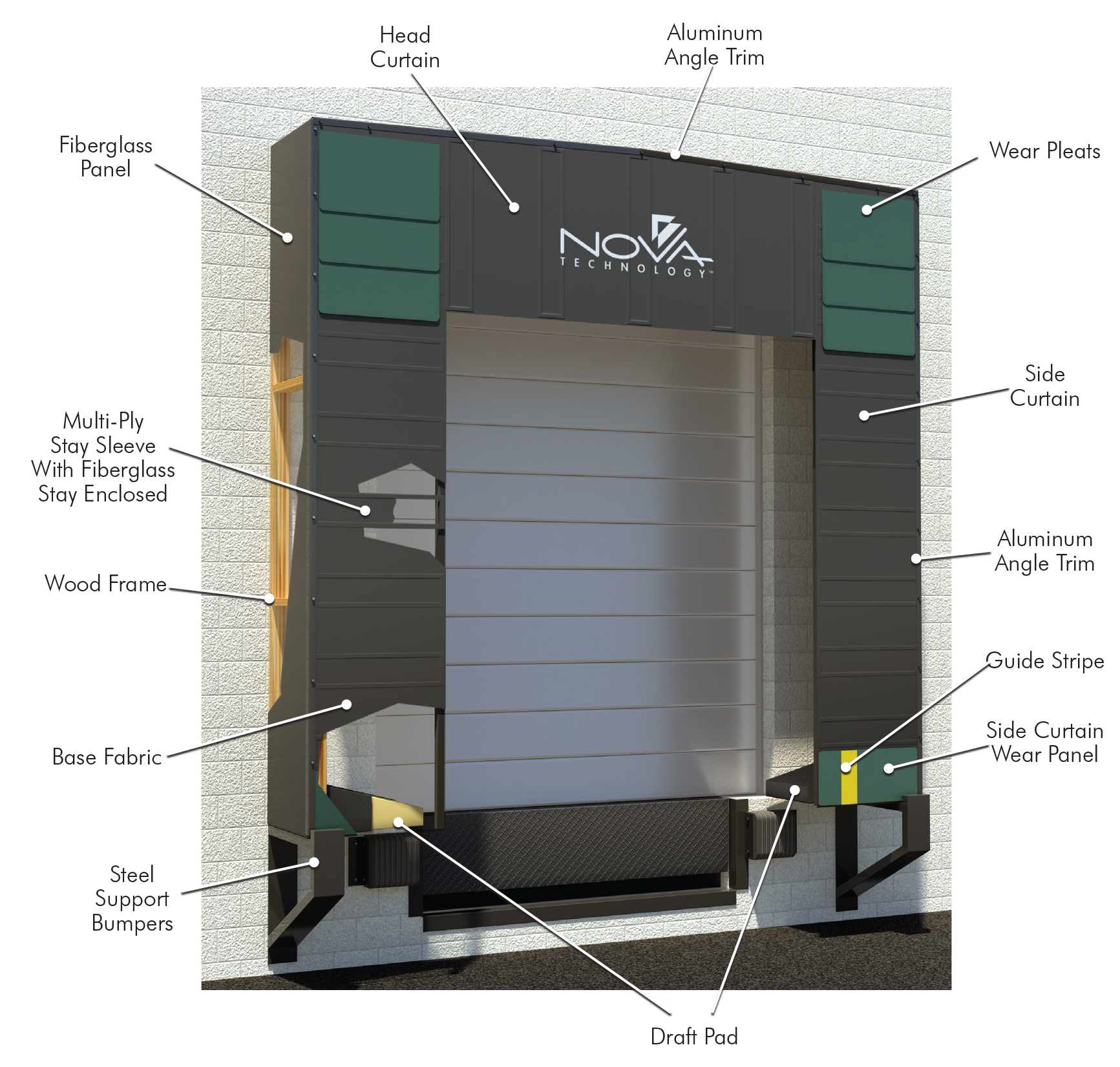 DESIGNED FOR DOOR OPENINGS UP TO 12 FT WIDE X 12 FT HIGH AND HIGHER DOORS RF Series Dock Shelter\u2014provides maximum dock protection and full\u2026 Read more »  sc 1 st  Nova Technology & Dock Seals \u0026 Shelters Archives - Nova Technology